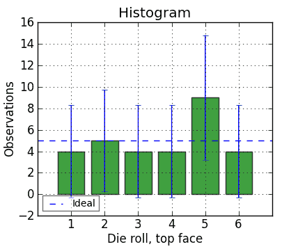 Mathematical tests for fair dice | timothyweber org