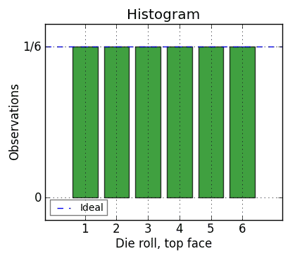ideal histogram